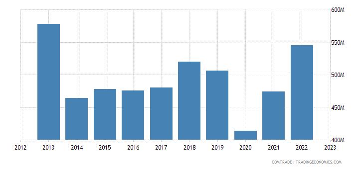 philippines exports united kingdom