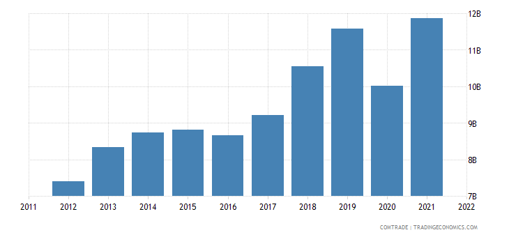 philippines exports united states