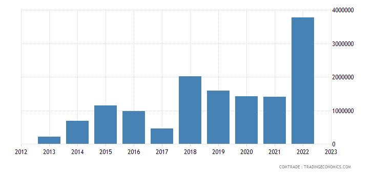 philippines exports uzbekistan
