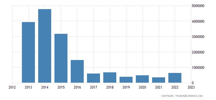 philippines exports venezuela