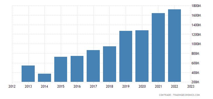 philippines exports vietnam