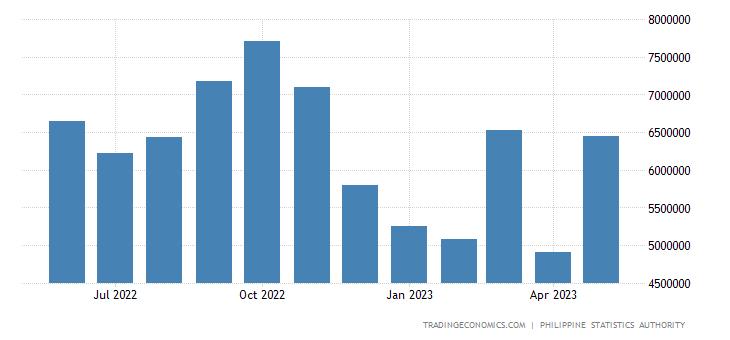 Philippines Exports | 2019 | Data | Chart | Calendar | Forecast | News