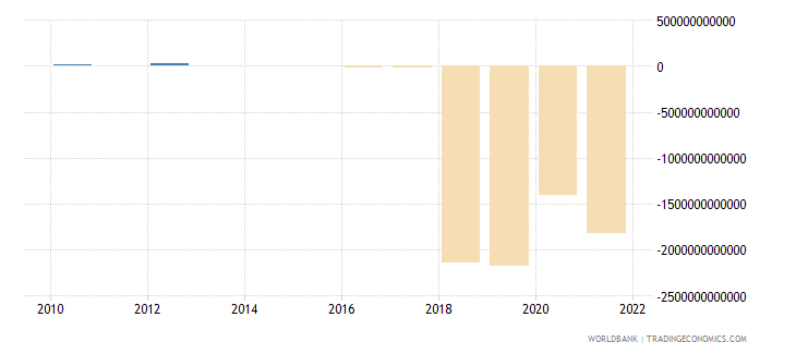 philippines external balance on goods and services constant lcu wb data