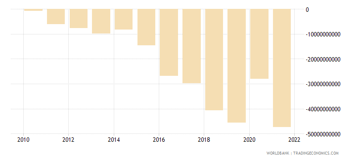 philippines external balance on goods and services us dollar wb data