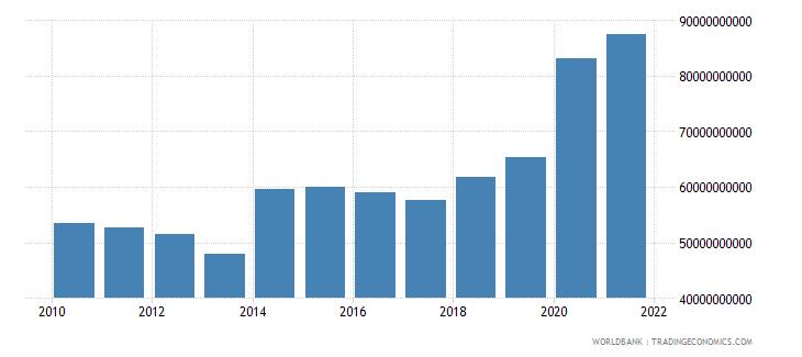 philippines external debt stocks long term dod us dollar wb data