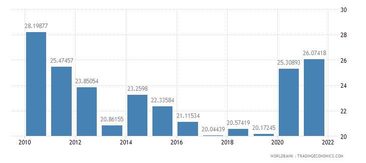 philippines external debt stocks percent of gni wb data