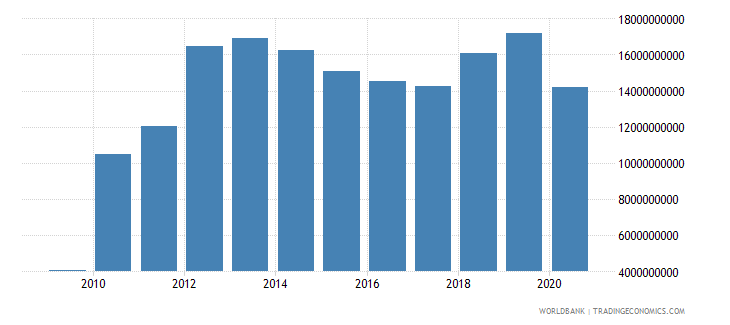 philippines external debt stocks short term dod us dollar wb data