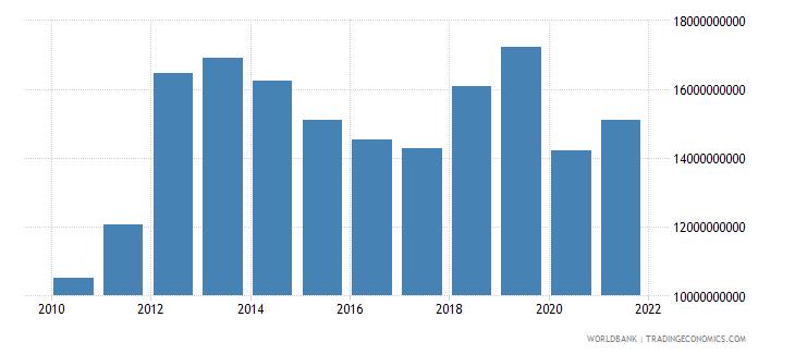 philippines external debt stocks short term dod us dollar wb data