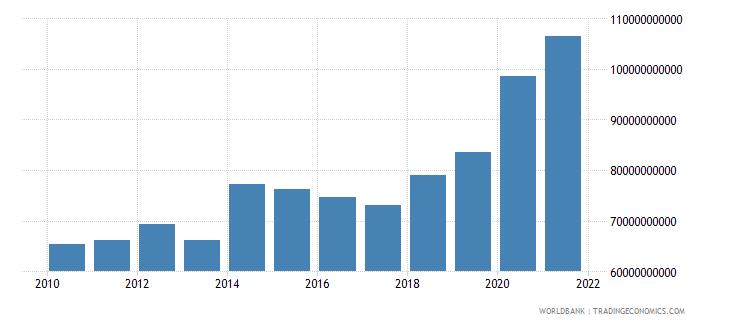 philippines external debt stocks total dod us dollar wb data