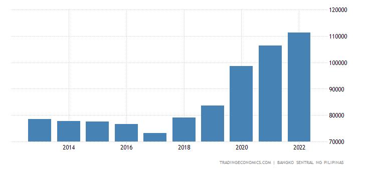 Philippines Total Gross External Debt