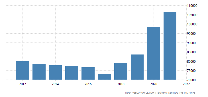 Philippines Total Gross External Debt