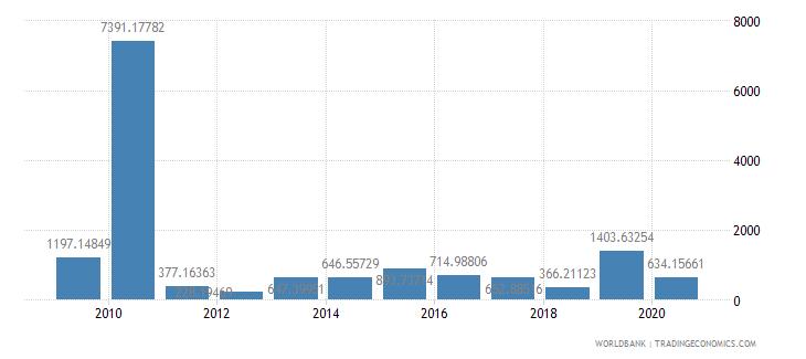philippines fertilizer consumption percent of fertilizer production wb data