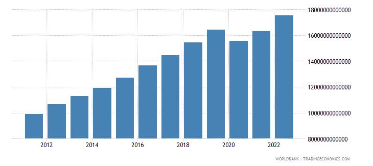 philippines final consumption expenditure constant lcu wb data