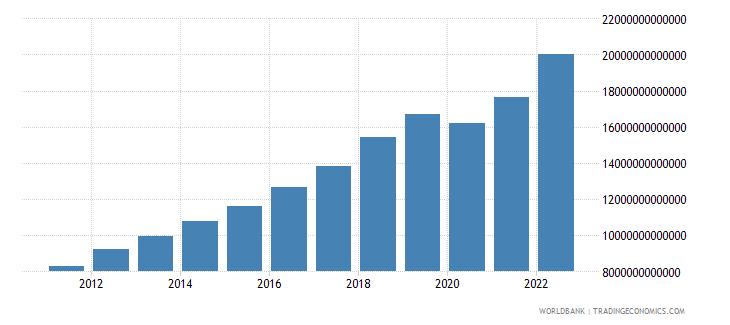 philippines final consumption expenditure current lcu wb data