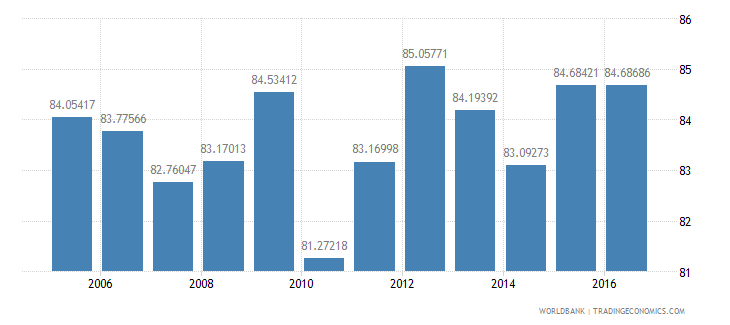 philippines final consumption expenditure etc percent of gdp wb data