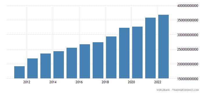 philippines final consumption expenditure us dollar wb data