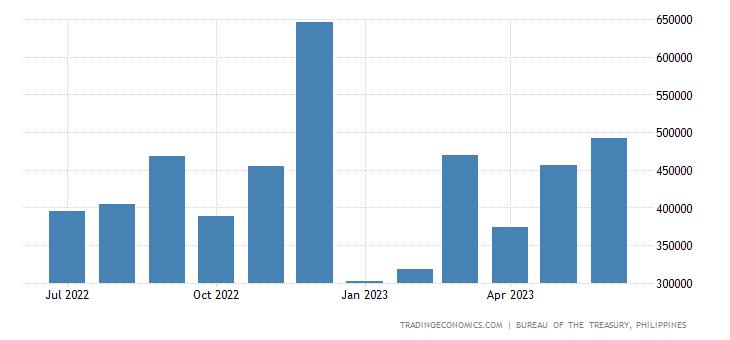 Philippines Fiscal Expenditure