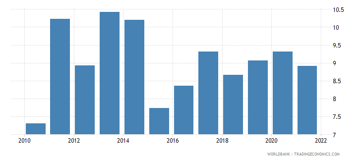 philippines food exports percent of merchandise exports wb data