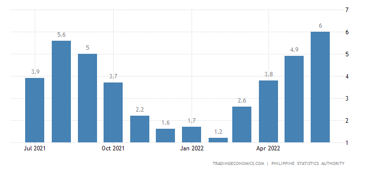 Philippines Food Inflation