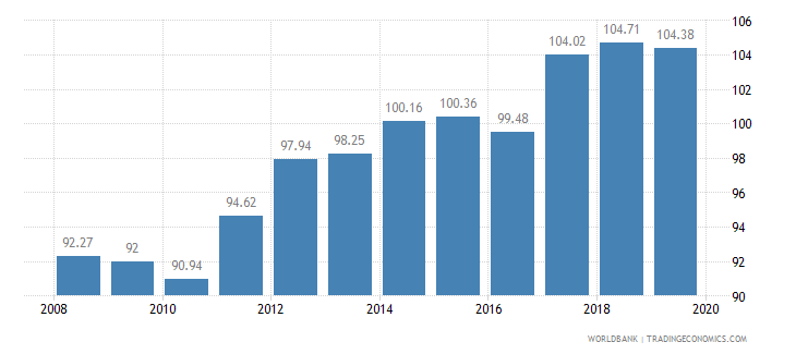 philippines food production index 1999 2001  100 wb data
