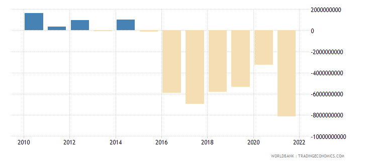 philippines foreign direct investment net bop us dollar wb data