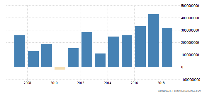 philippines foreign direct investment net inflows in reporting economy drs us dollar wb data