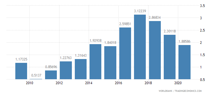 philippines foreign direct investment net inflows percent of gdp wb data