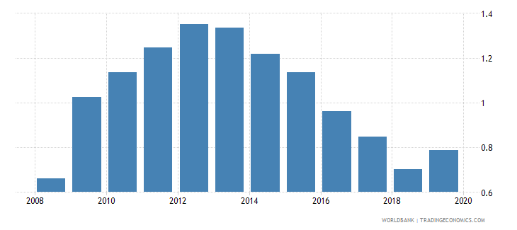 philippines foreign reserves months import cover goods wb data