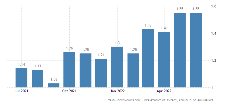 Philippines Gasoline Prices