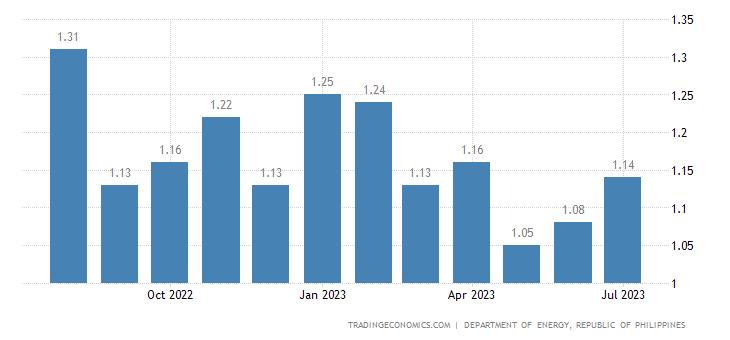 Philippines Gasoline Prices | 2019 | Data | Chart | Calendar