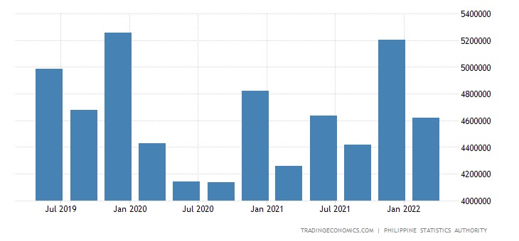 Philippines GDP Constant Prices