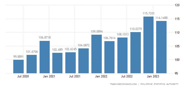 Philippines GDP Deflator