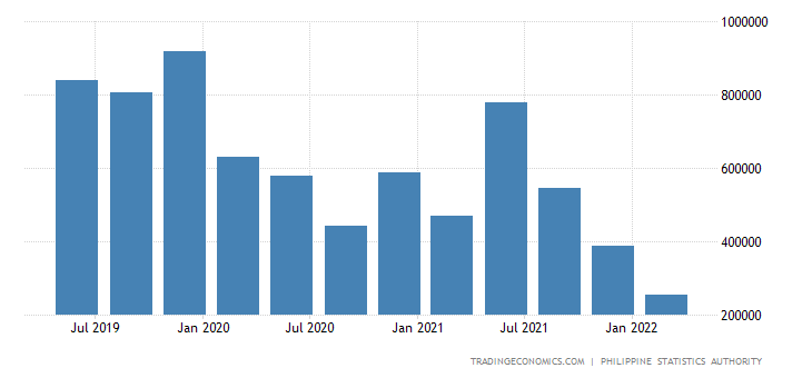 Philippines GDP From Construction