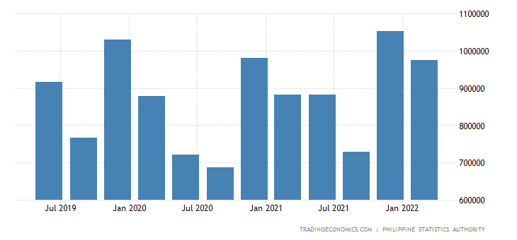 Philippines GDP From Manufacturing