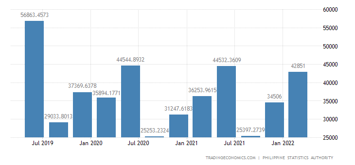 Philippines GDP From Mining