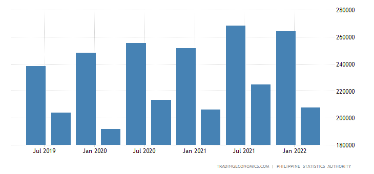 Philippines GDP From Public Administration