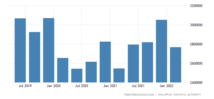 Philippines GDP From Services