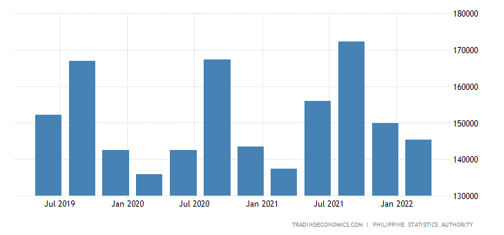 Philippines GDP From Utilities