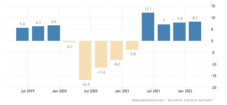 Philippines GDP Annual Growth Rate