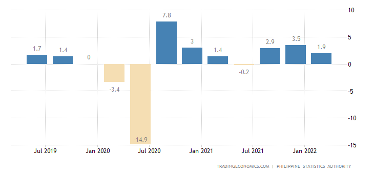 Philippines GDP Growth Rate