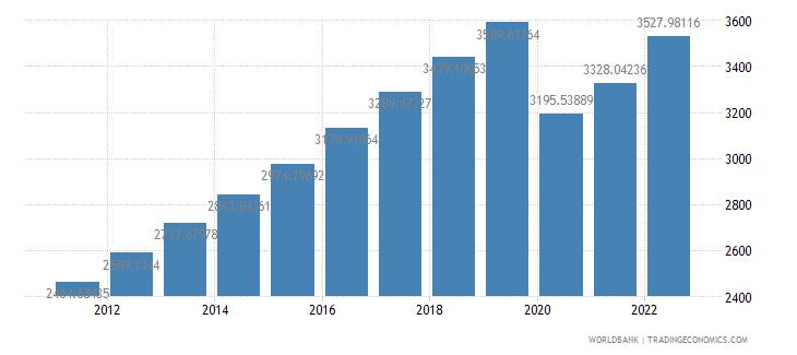 philippines gdp per capita constant 2000 us dollar wb data