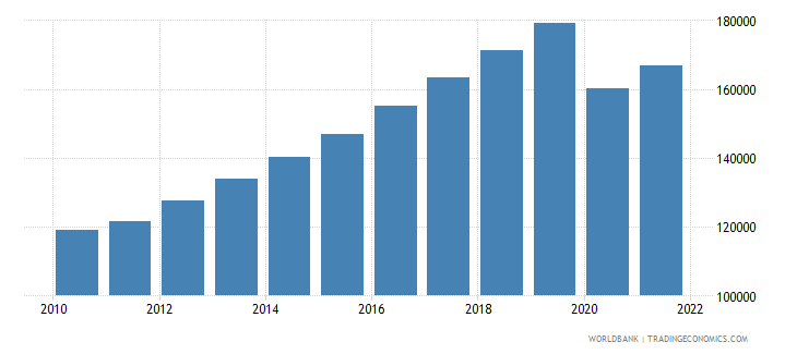 philippines gdp per capita constant lcu wb data