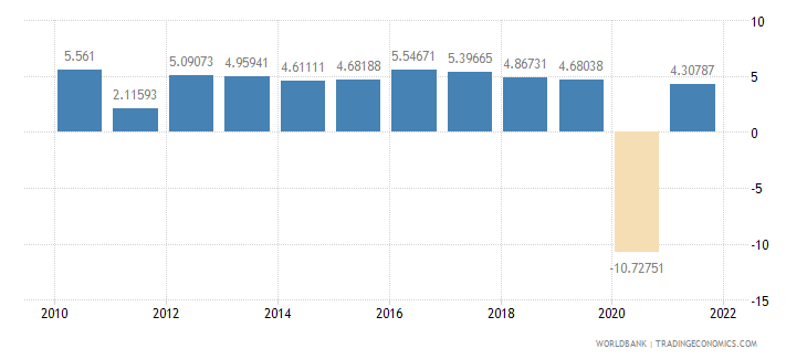 philippines gdp per capita growth annual percent wb data