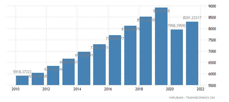 philippines gdp per capita ppp constant 2005 international dollar wb data