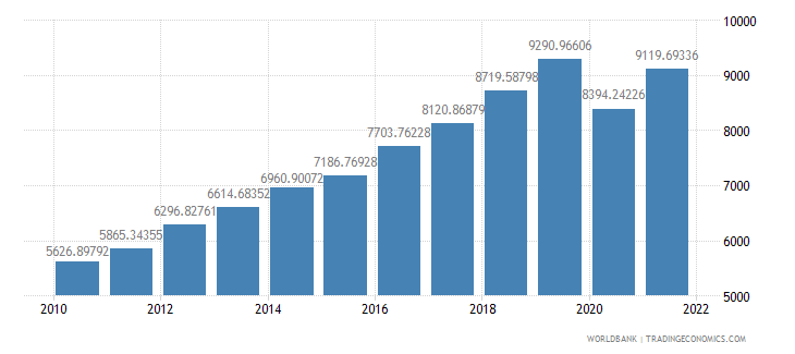 philippines gdp per capita ppp us dollar wb data