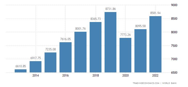 Philippines GDP per capita PPP