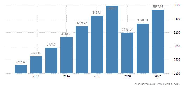 Philippines GDP per capita