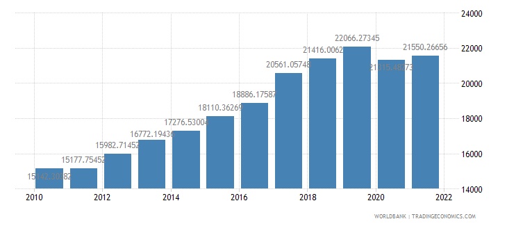 philippines gdp per person employed constant 1990 ppp dollar wb data
