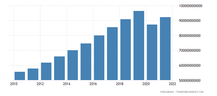 philippines gdp ppp constant 2005 international dollar wb data