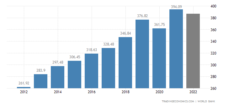 Philippines GDP